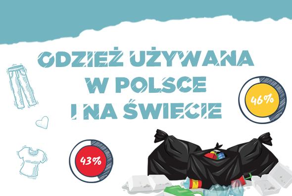 Odzież używana w Polsce i na świecie